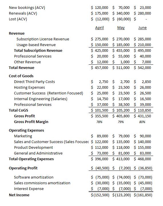 SaaS Income Statement 2021