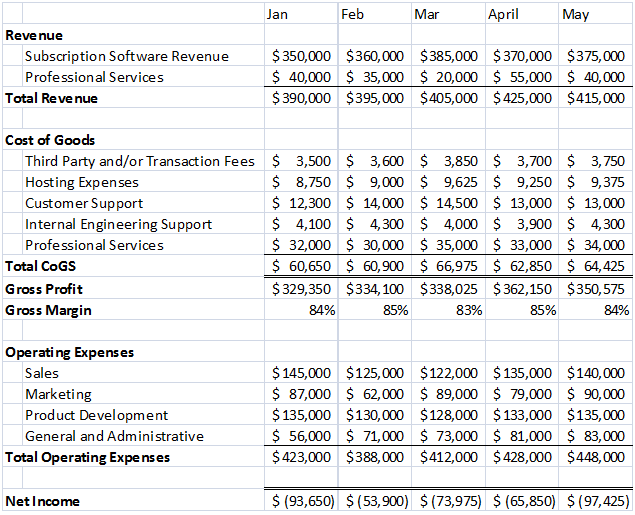 SaaS Income Statement