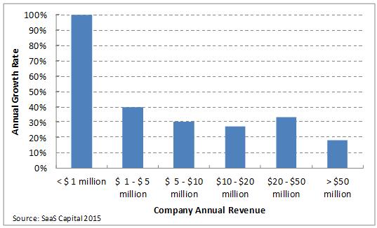 SaaS Company Growth Rates