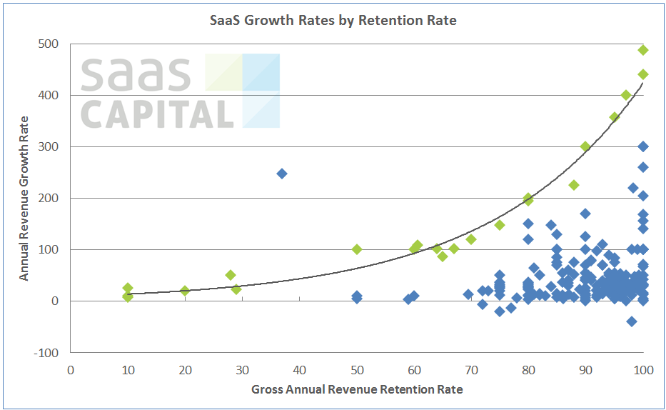 SaaS_Company_Growth_Rates_and_Retention_Obs