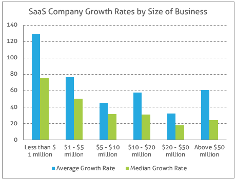 SaaS_Company_Growth_Rates_by_Size_of_Business