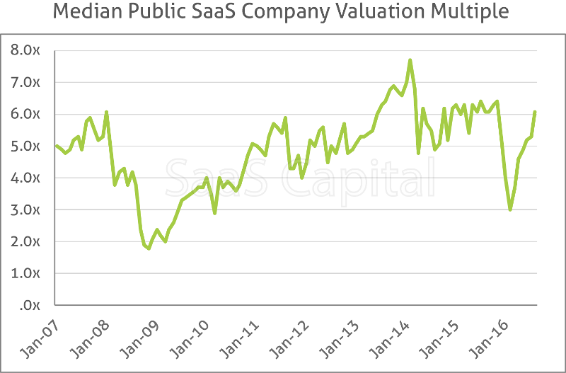 SaaS_Company_Valuations_Chart_1_with_title_800