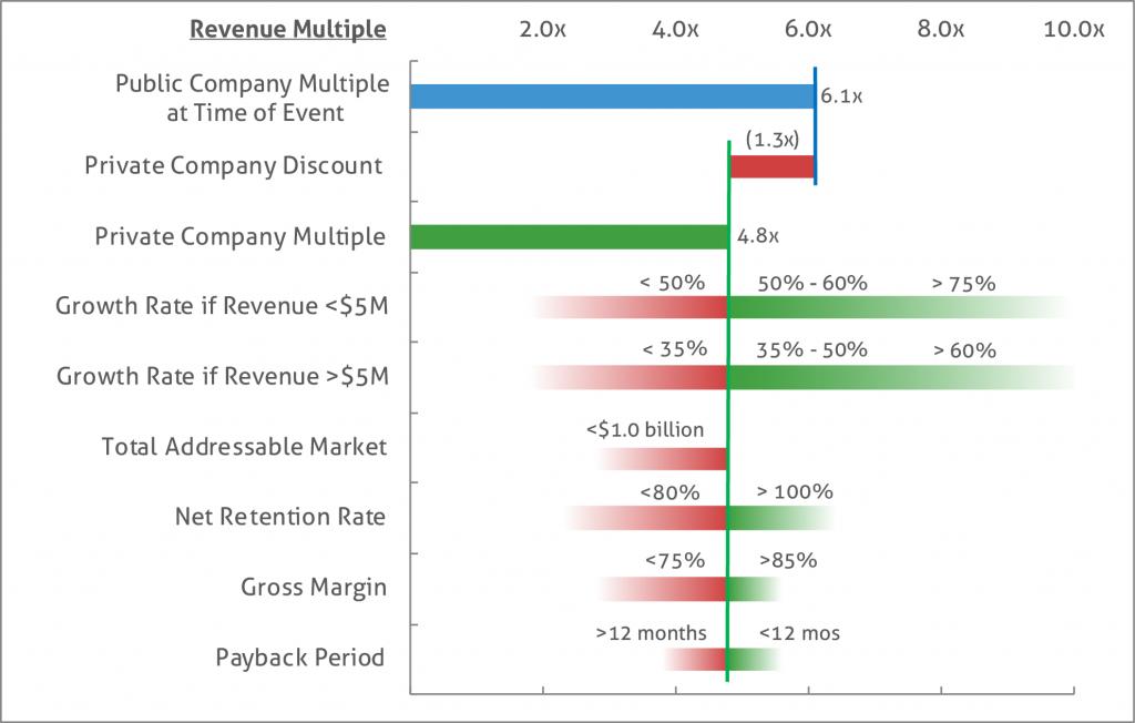 Valuation_Multiple_Factors