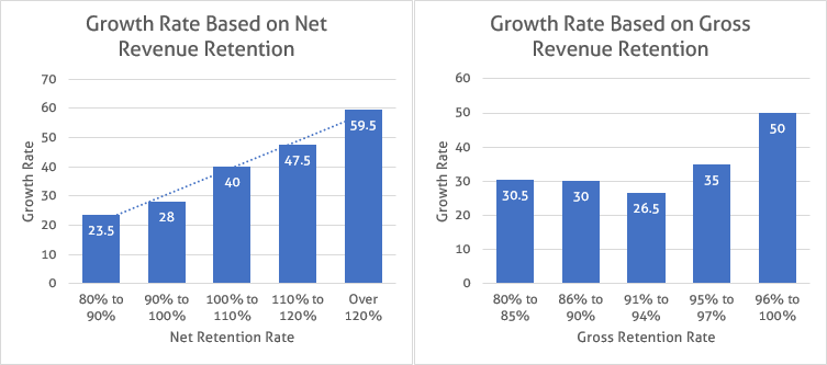 SaaS_Growth_and_Revenue_Retention