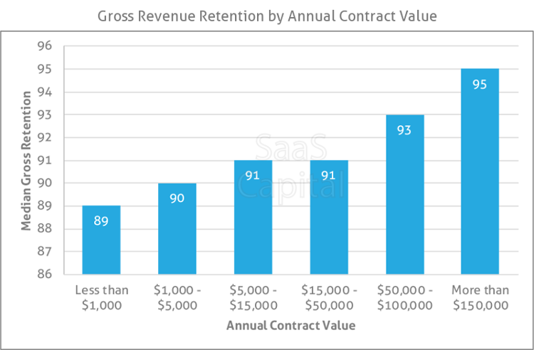 Gross Revenue Retention by Annual Contract Value - SaaS Capital