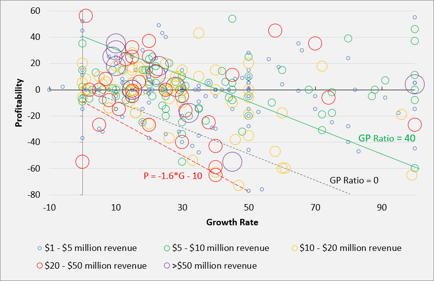 SaaS_Growth_Profitability_Ratio