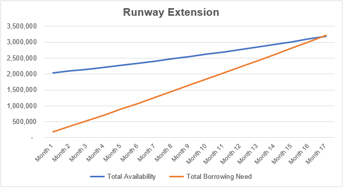 SaaS Runway Extension Graph