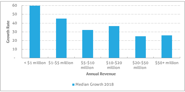 2018 SaaS Growth Rate Benchmark
