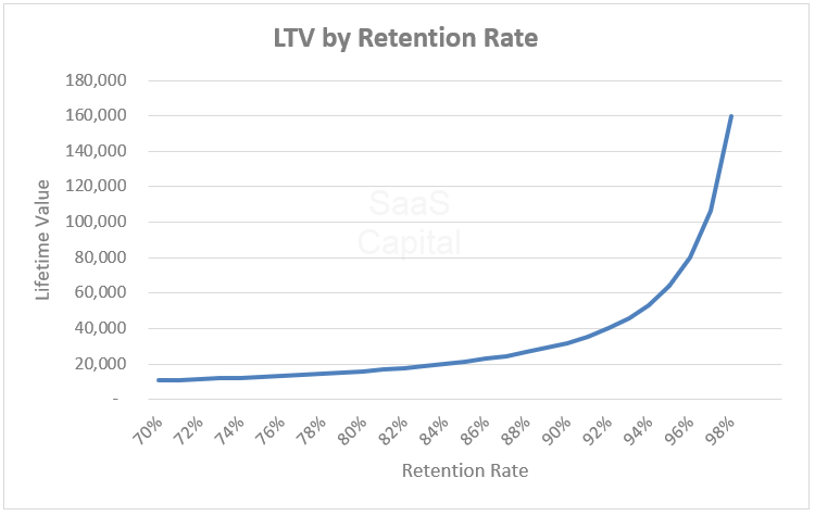 SaaS Lifetime Value (LTV) to Customer Acquisition Cost (CAC)