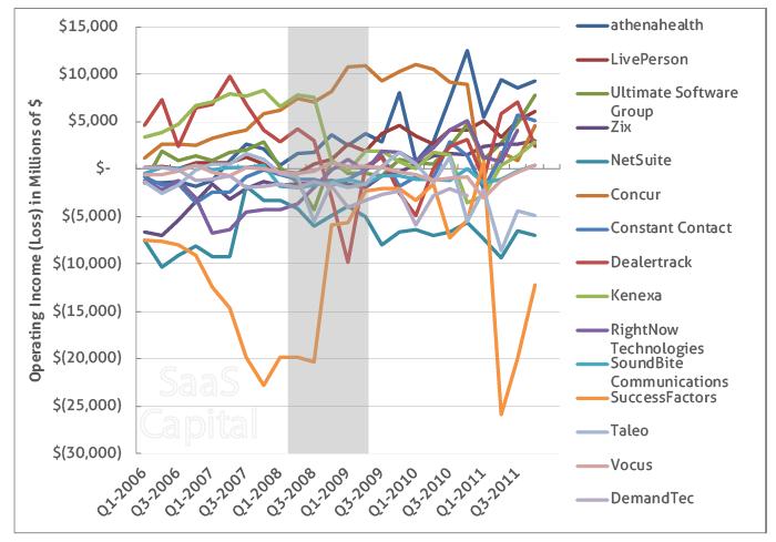 SaaS Quarterly Operating Income 2006-2011