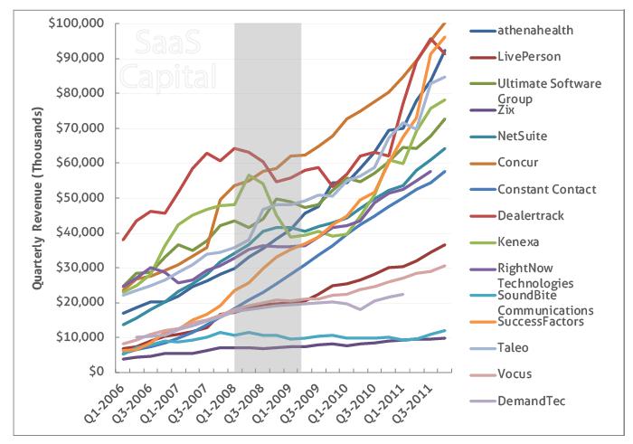 SaaS Quarterly Revenue 2006-2011