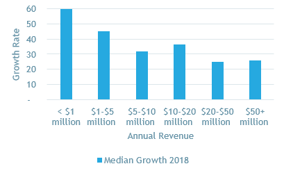 SaaS Growth Rates 2018.png