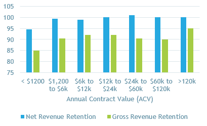 SaaS Retention Rates 2018