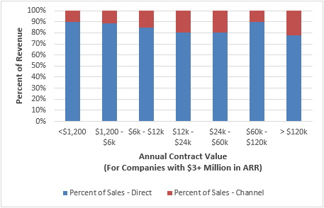 SaaS Channel Sales vs Direct Sales.png