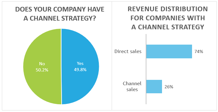 SaaS Benchmarking Data – Channel Sales