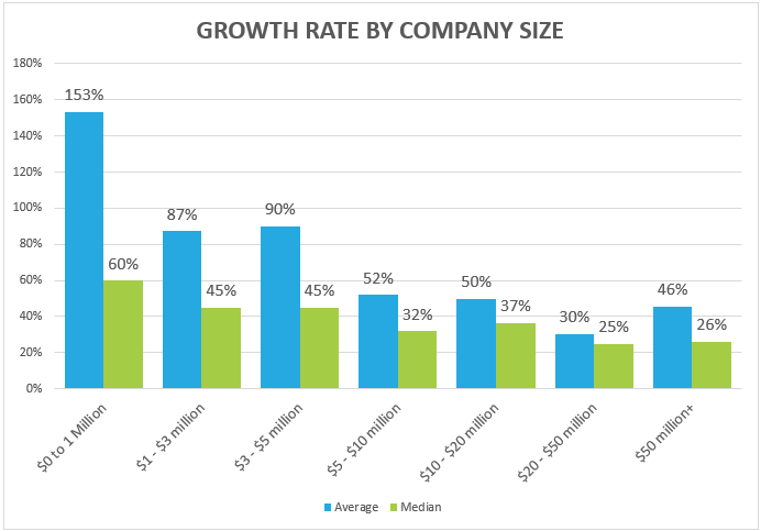 SaaS Benchmarking Data – Growth Rates