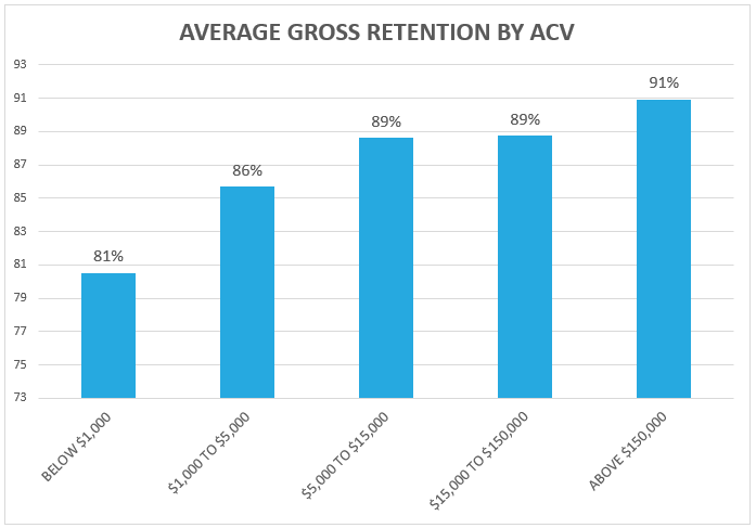 SaaS Benchmarking Data – Revenue Retention by ACV Chart