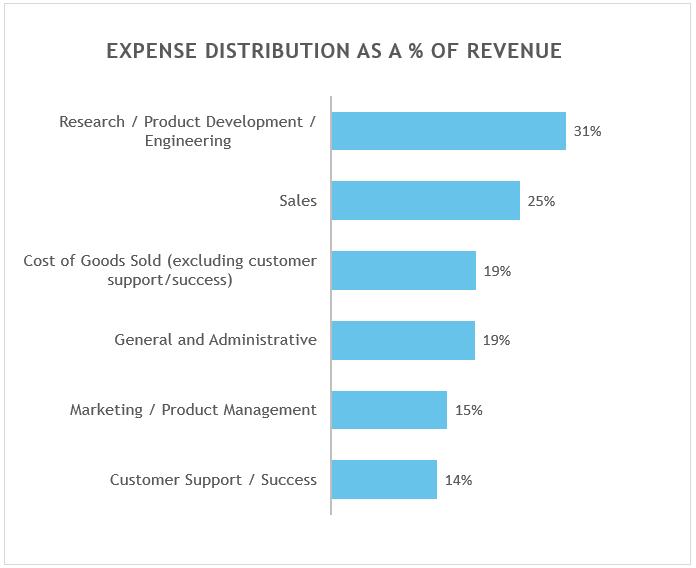 SaaS Benchmarking Data – Spending