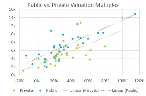 Private Saas Company Valuations 2019 Saas Capital