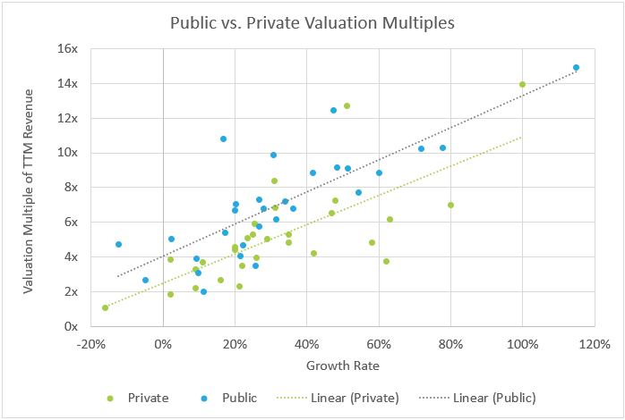 Public SaaS vs Private SaaS Valuation Multiples