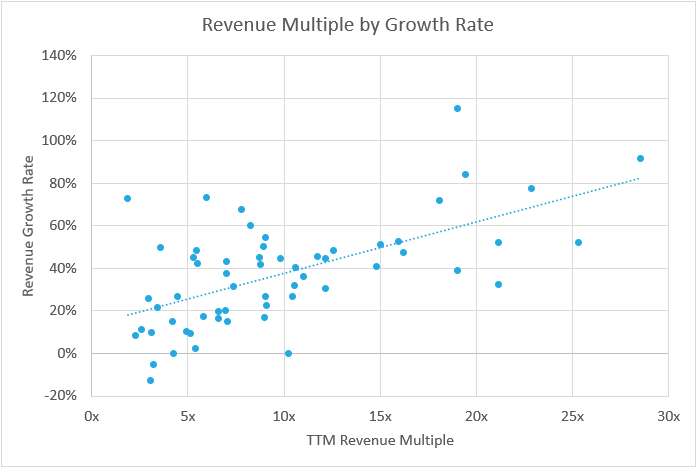 SaaS Revenue Multiples by Growth Rate