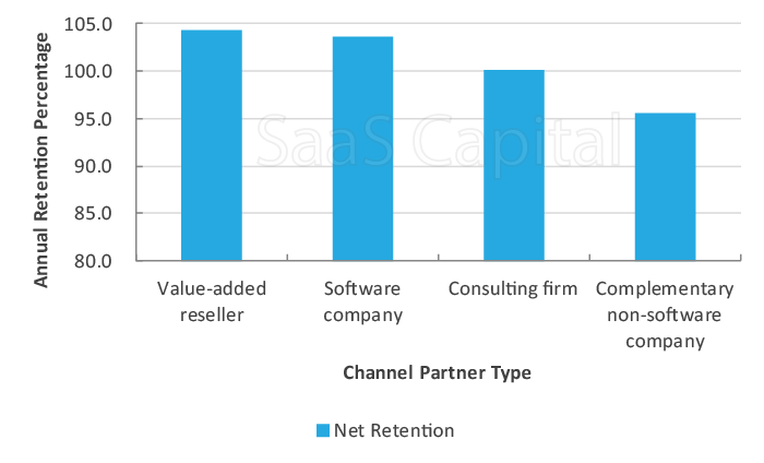 SaaS Retention Benchmarks for Channel Sales