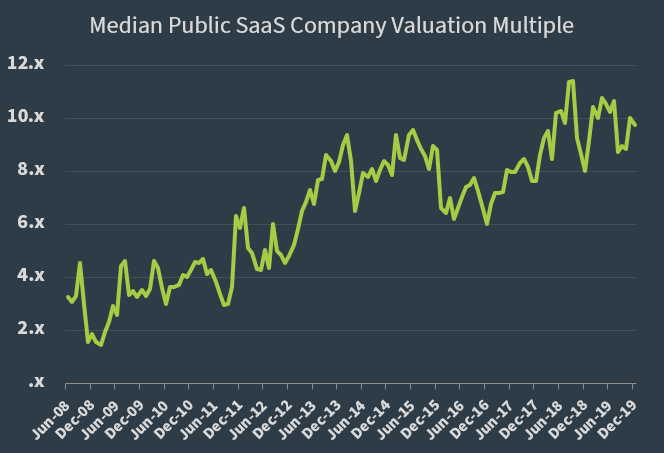 Median Public SaaS Company Valuation Multiple