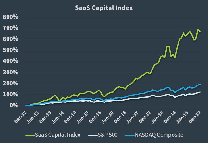 The SaaS Capital Index