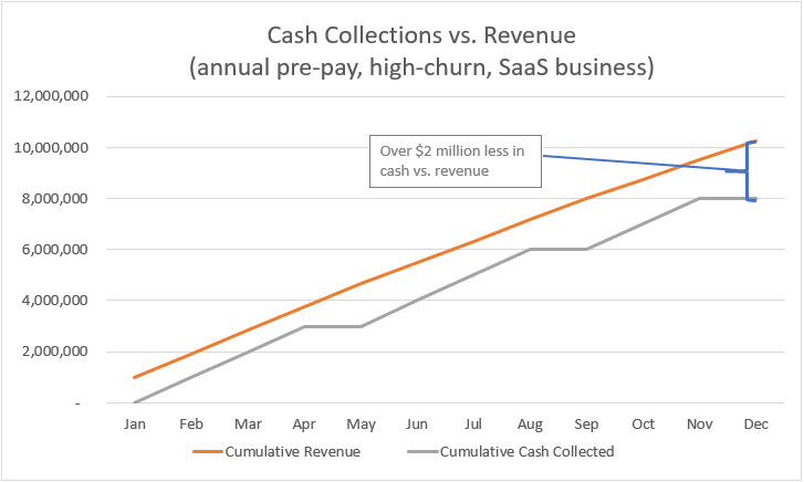SaaS Company Cash Flow Dynamics