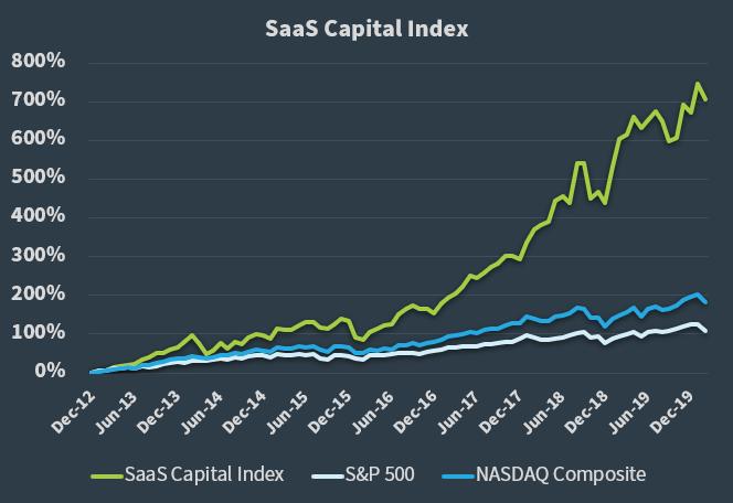 The SaaS Capital Index - 022820