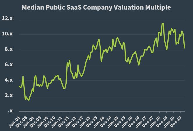 Median Public SaaS Company Valuation Multiple - 033120