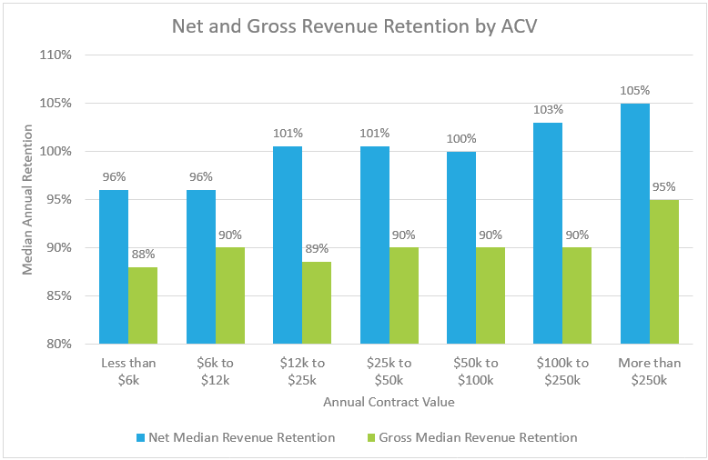 SaaS Retention Benchmarks by ACV