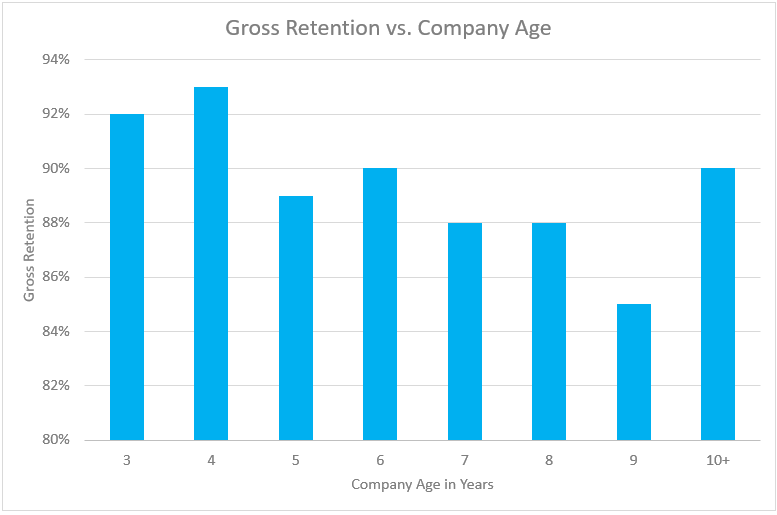 SaaS Retention Benchmarks by Company Age