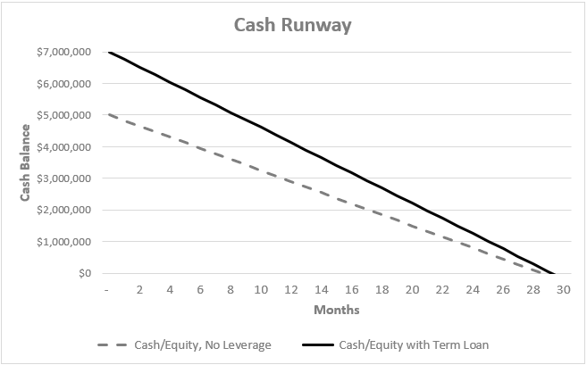 SaaS Venture Debt Runway Extension