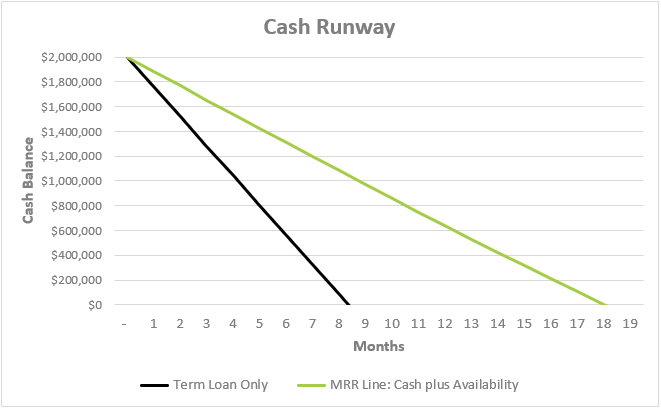 SaaS Venture Debt Runway vs MRR Credit Facility