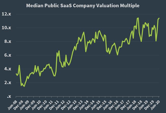 Median Public SaaS Company Valuation Multiple - 063020