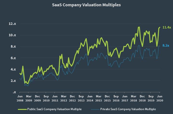 SaaS Capital Index Q2 2020 Private SaaS Multiple