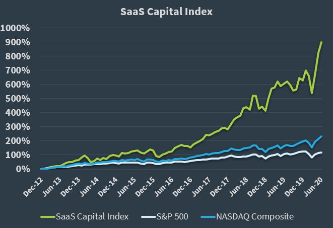 The SaaS Capital Index - 063020