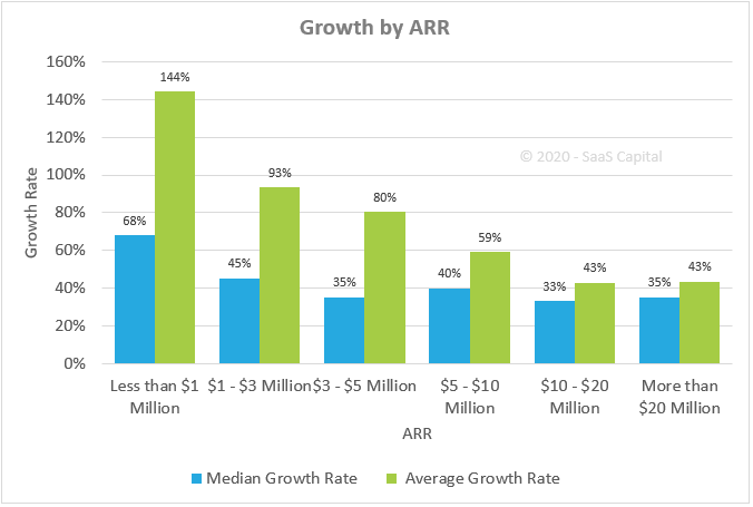 2020 Growth Rate Benchmarks for Private SaaS Companies