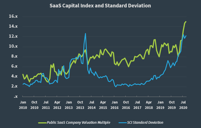 SaaS Capital Index Q2 2020 Valuation Multiple Standard Deviation