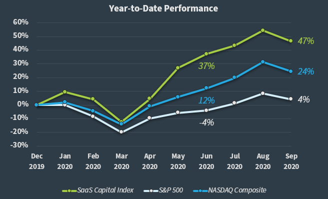 SaaS Capital Index Q3 2020 YTD