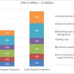 SaaS Spending Benchmarks - ARR $1 Million - $3 Million