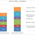 SaaS Spending Benchmarks - ARR $15 Million - $25 Million