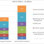 SaaS Spending Benchmarks - ARR $3 Million - $6 Million