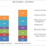 SaaS Spending Benchmarks - ARR $6 Million - $10 Million