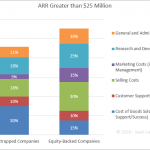 SaaS Spending Benchmarks - ARR Greater than $25 Million