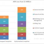 SaaS Spending Benchmarks - ARR Less than $1 Million