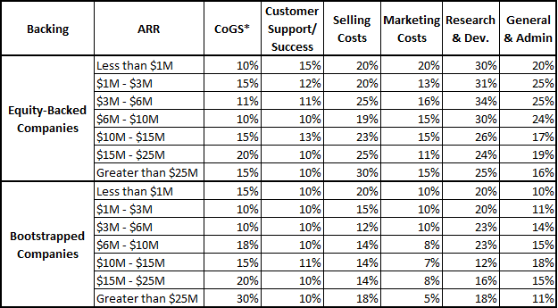 SaaS Spending by ARR Levels