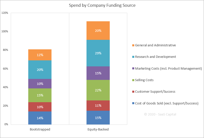 SaaS Spending by Company Funding