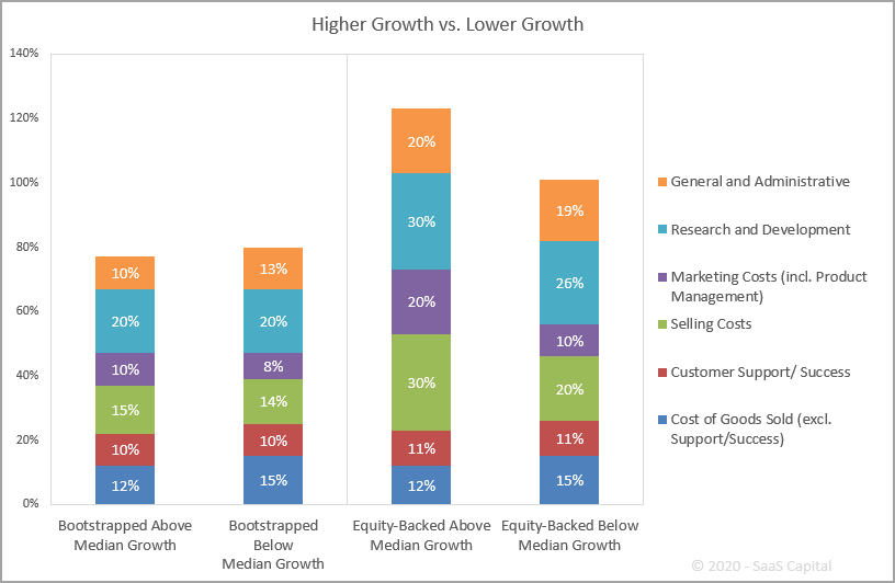 SaaS Spending by Growth Rates